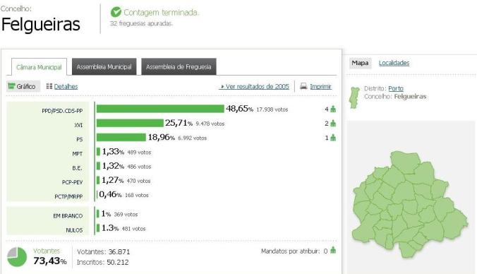 Resultados das Autárquicas 2009 para Felgueiras      Fonte: http://autarquicas2009.mj.pt